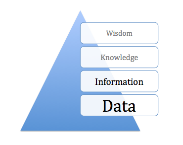 data knowledge information and wisdom continuum Nurs 6051 week 3 media: data, information, knowledge, and wisdom continuum information technology is transforming the health care field with a.